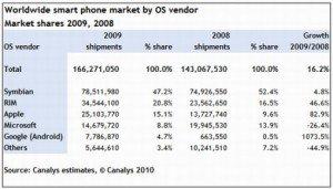 Smartphone market share 2008 2009 510x292