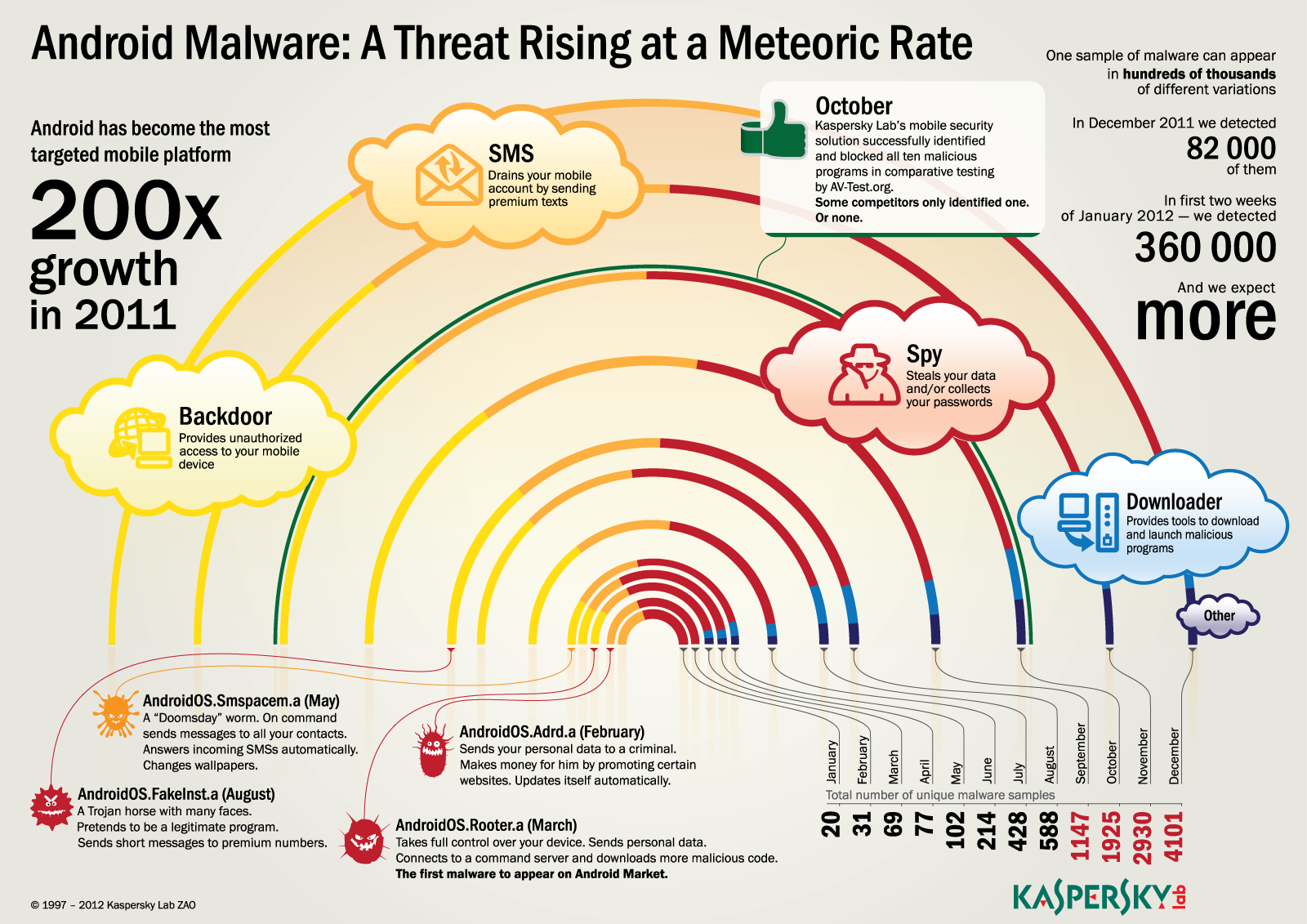 Kaspersky_Lab_Infographics_Android_Malware_Growth