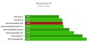 Benchmark Pi