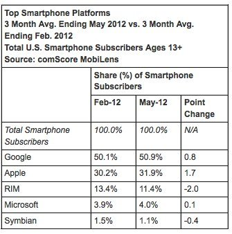 comscore-reports-may-2012-u.s.-mobile-subscriber-market-share---comscore-inc-2