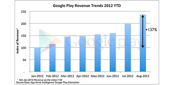 revenue-google-play