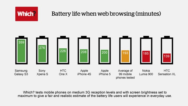 z_battery-life-infographic