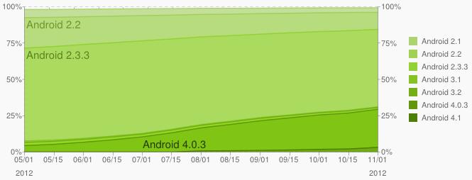 android novembre 2