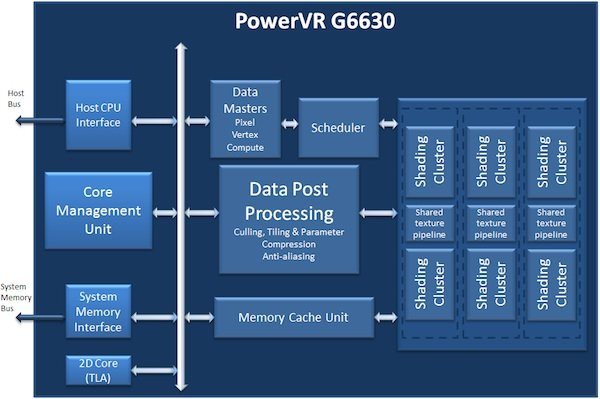 PowerVR G6630