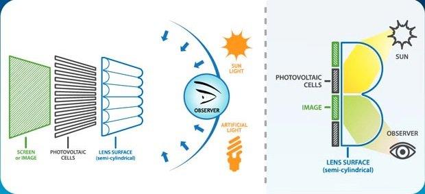 Display Energia Solare