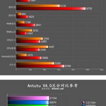 LG-Odin-gets-benchmarked-at-AnTuTu (1)