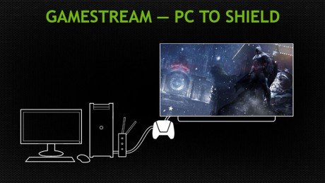Nvidia GameStream CES Android 1