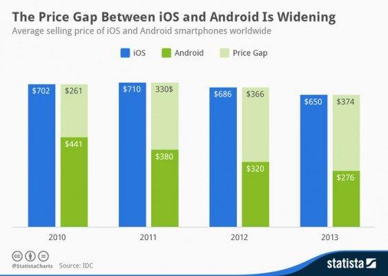 android-ios-prezzo-medio