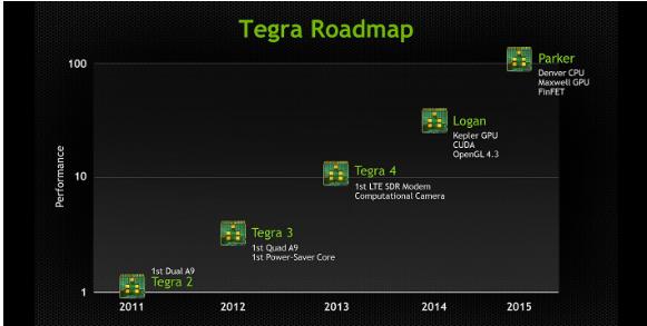 Tegra-roadmap