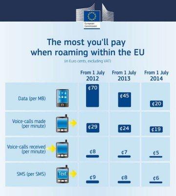 Tariffe-roaming-europa
