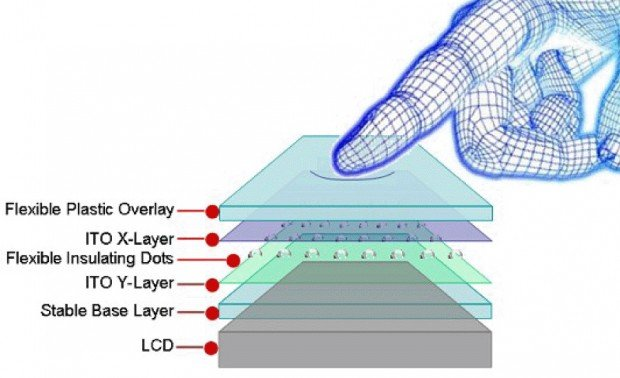 finger-touching-touchscreen-layers (1)