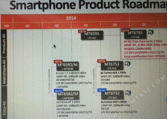 mediatek-roadmap2.jpg,qresize=640,P2C457.pagespeed.ce.NqsxXiSM_x