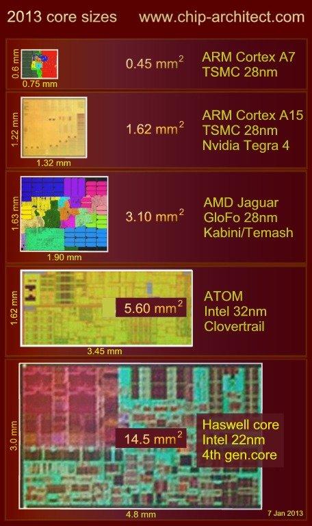 ARM core comparison