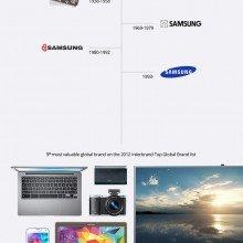 Samsung-brand-storia