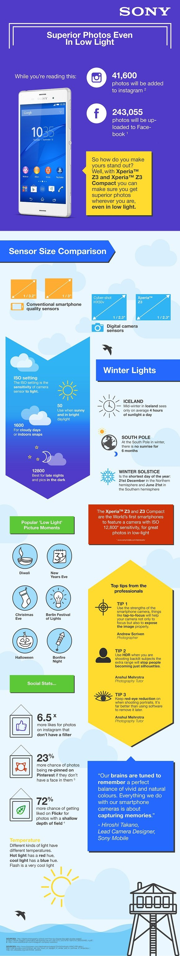 SONY_infografica