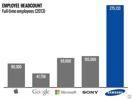 Samsung headcount
