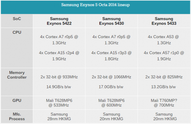 exynos-5433-details-anandtech