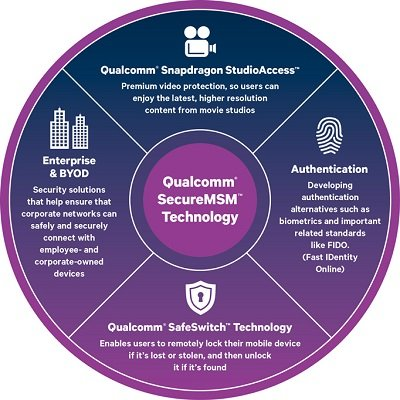qualcomm-security-solutions-for-better-mobile-security
