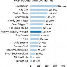 Background-Games-Battery-Comparison