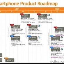 MediaTeks-roadmap-for-2015 (1)