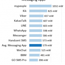 Messaging-Apps-Battery-Drain-Rate-1