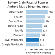 Music-Streaming-Apps-Battery-usage