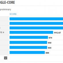 Nexus 9 Single core