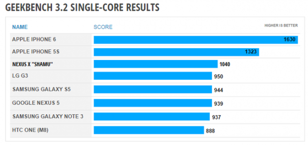 Nexus-X-benchmark-Geekbench-3-01