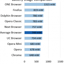 battery-community-report-browsers