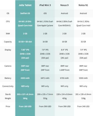 20141126055223-comparison-table