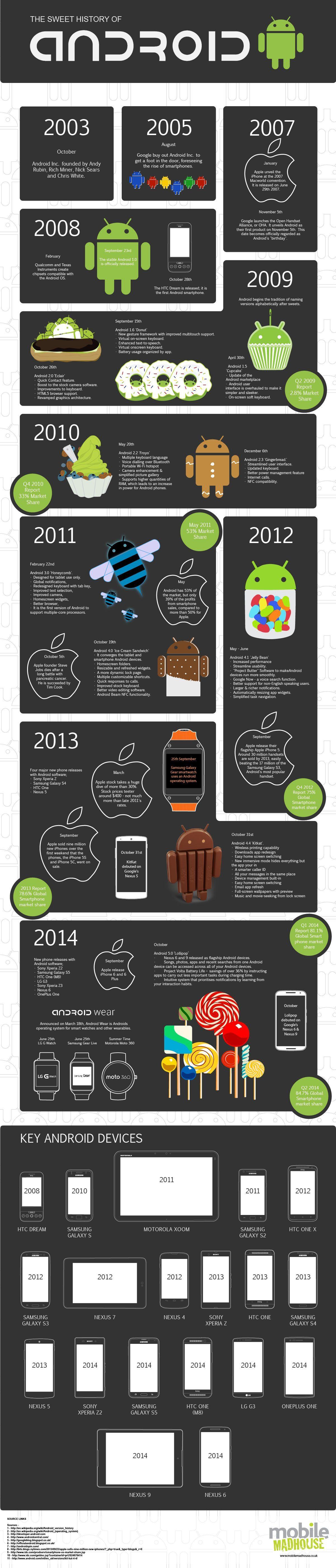 Storia di Android