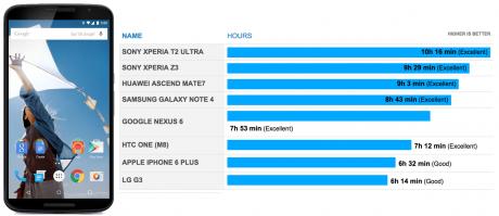 Nexus 6 batteria