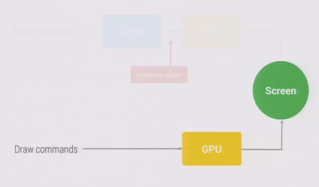 Nexus2cee pipeline