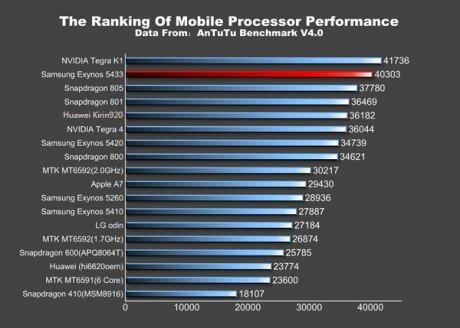 Note 4 benchmark compare