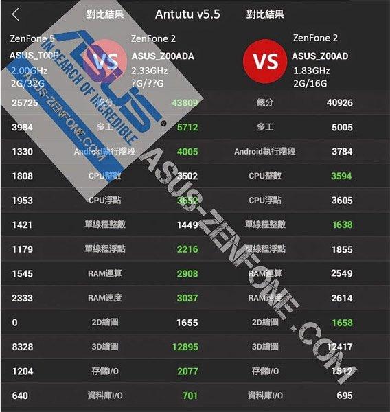 Zenfone 2 benchmark