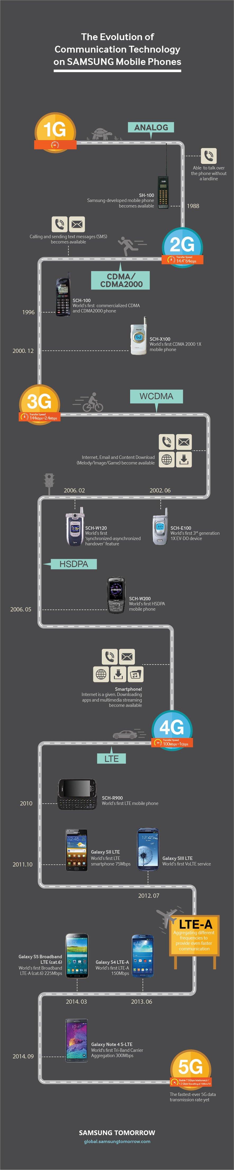 Evoluzione Samsung infografica