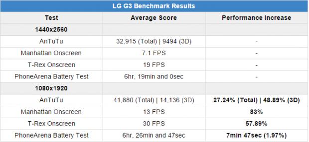 LG G3 bench