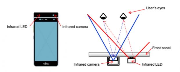 Fujitsu-Iris-scanner