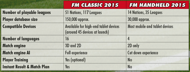 Football Manager Classic 2015-differenze