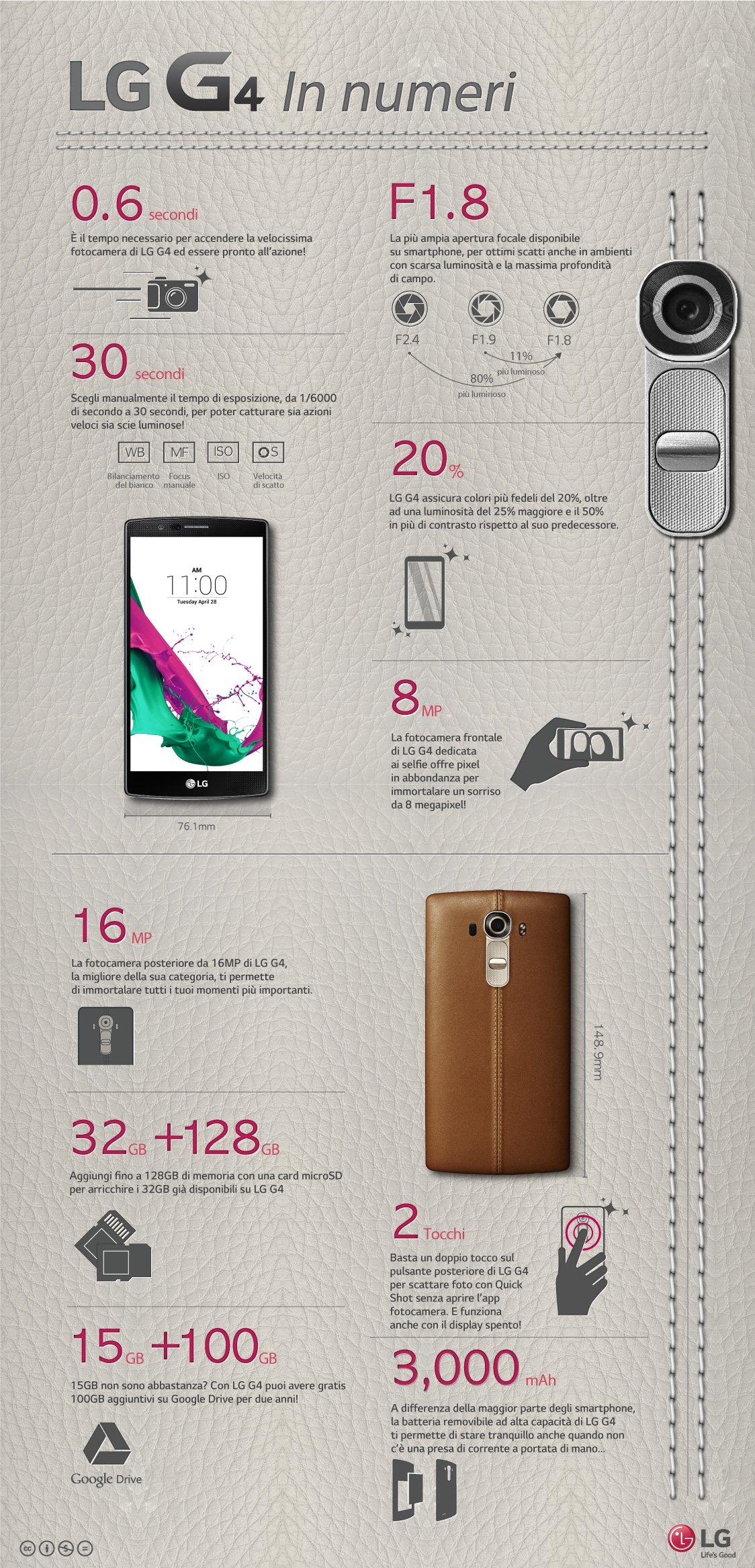 LG G4_In Numeri
