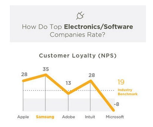 SurveyMonkey-Consumer-Loyalty-Report-Samsung-Apple