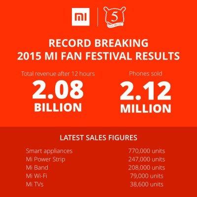 Xiaomi-Mi-Fan-Fest-2015-sales