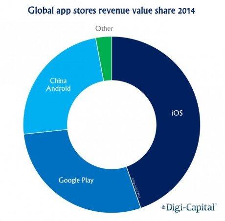 app-store-revenue-value-share