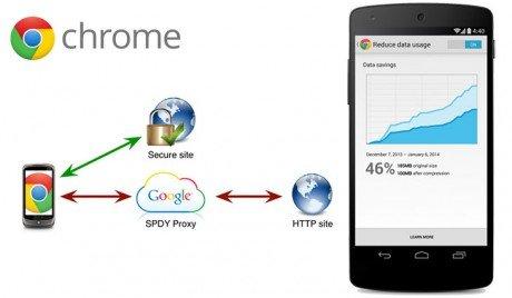 chrome-mobile-data-compression