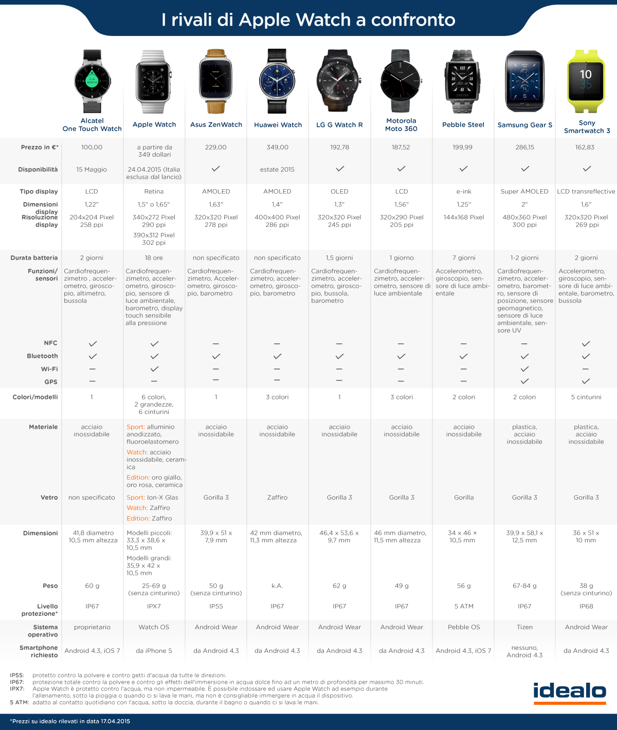 smartwatches_confronto_it-2