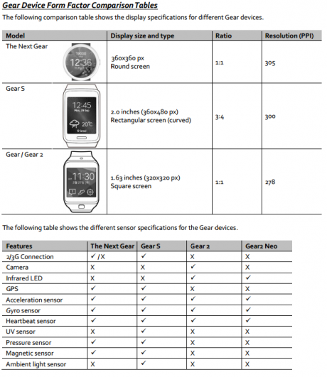 Samsung-Gear-A-Specifications
