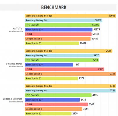 benchmark z3+