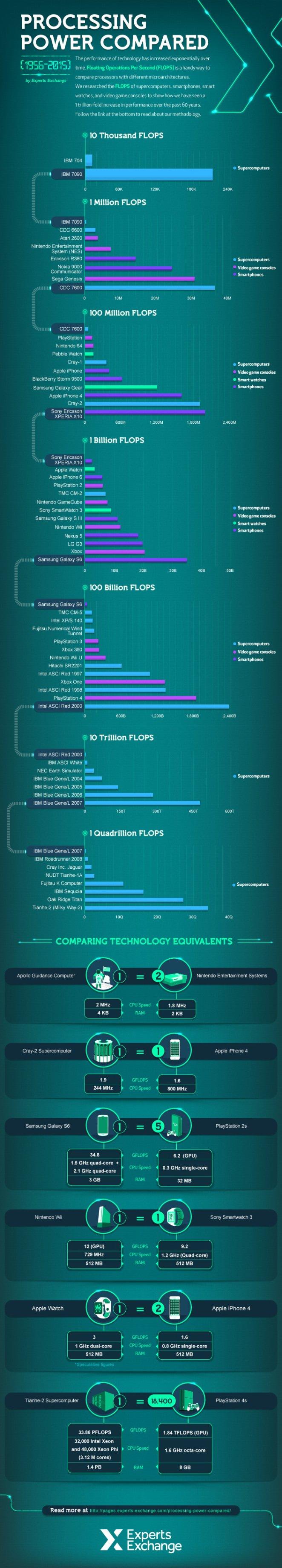 infografica power s6