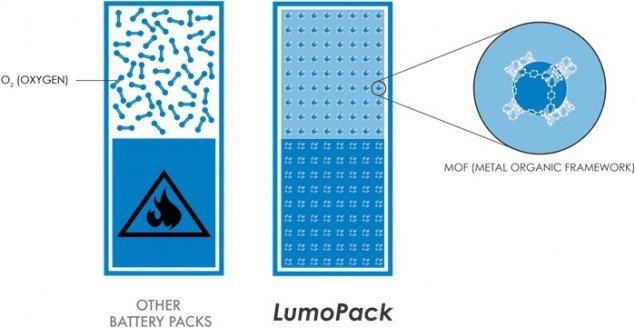 lumopack-mof