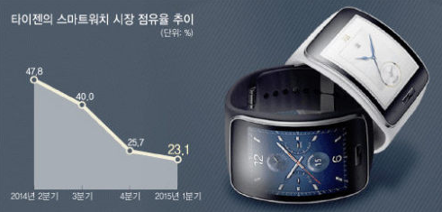 Samsung-Tizen-Smartwatch-Market-Share-Q1-2015